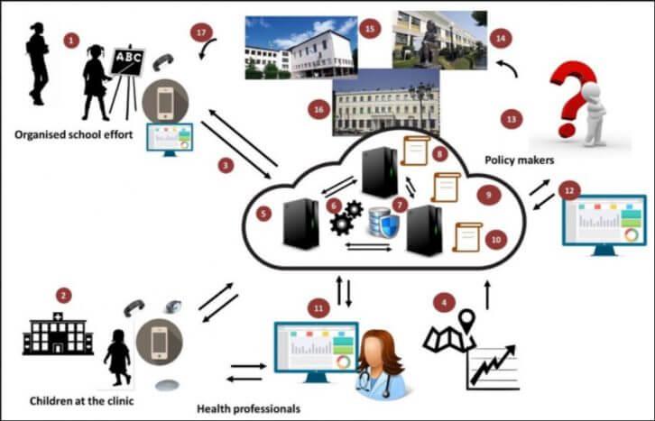 ucd_healthcare_data